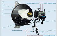Подробнее: Характеристики тормозной системы, ABS и ESP Ford Focus 2